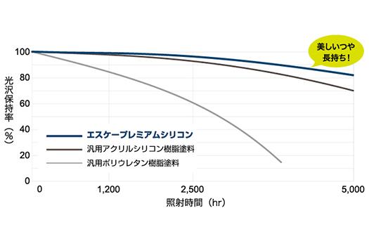エスケー化研 プレミアムシリコン